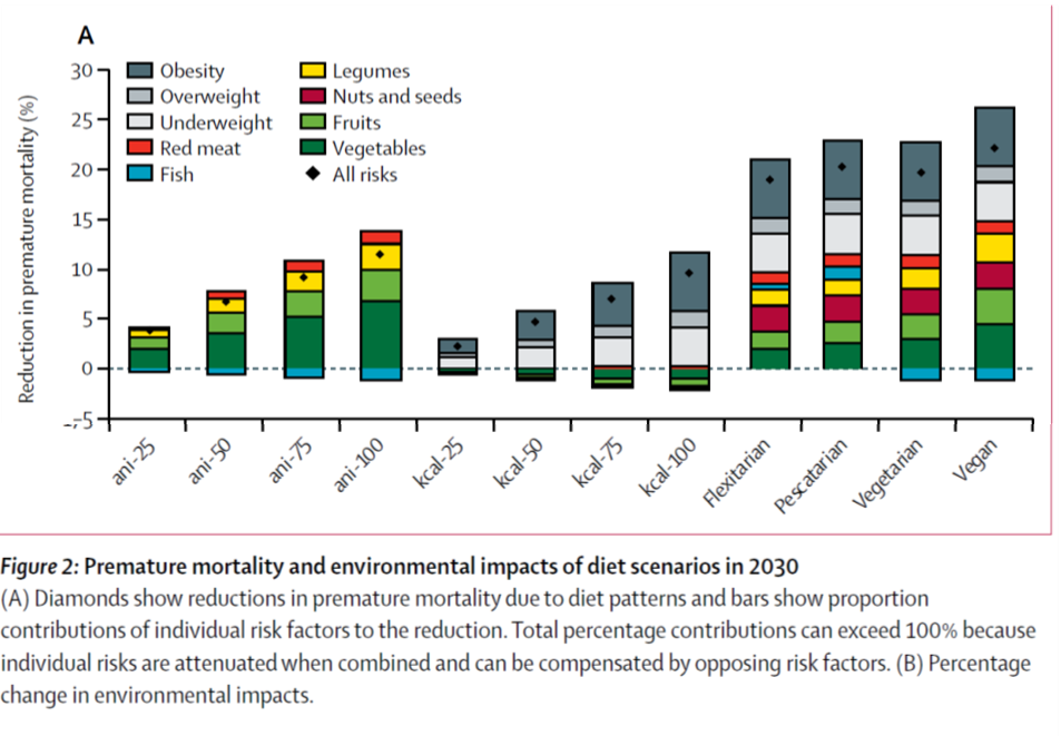 Figure 2: Component A of Figure 2 from Springmann et al., (2018). This figure shows the proportion of attributable mortality prevented by each aspect of the various diets examined in this paper