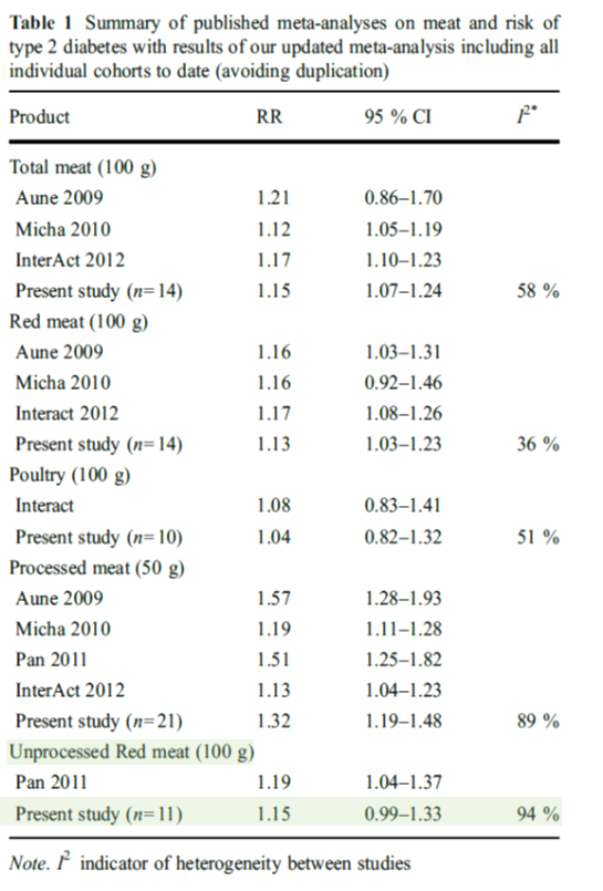 Figure 3: Table 1 from Feskens et al. (2013). RR for red meat and diabetes used by Springmann et al (2018) and the appropriate unprocessed red meat RR
