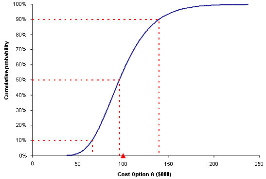 Modelassist with a cumulative probability plot one can read off the probability of being above or below a particular value or of being within or outside a particular ccuart Images